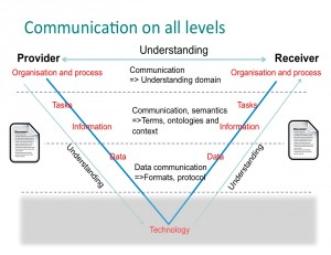 This image displays a V with Provider and Receiver at the top of each strand of the V. And as we move down the V we see Juridical, Organisational, Semantical communication between each strand before we reach the bottom where we find Technical.