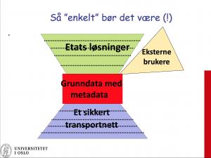 Illustrasjon med infrastruktur nederst, så et felles metadatalag, og over disse kommer etatenes fellesløsninger, Eksterne og andre systemer bør kunne integreres mellom metadatalag og etatenes løsninger.